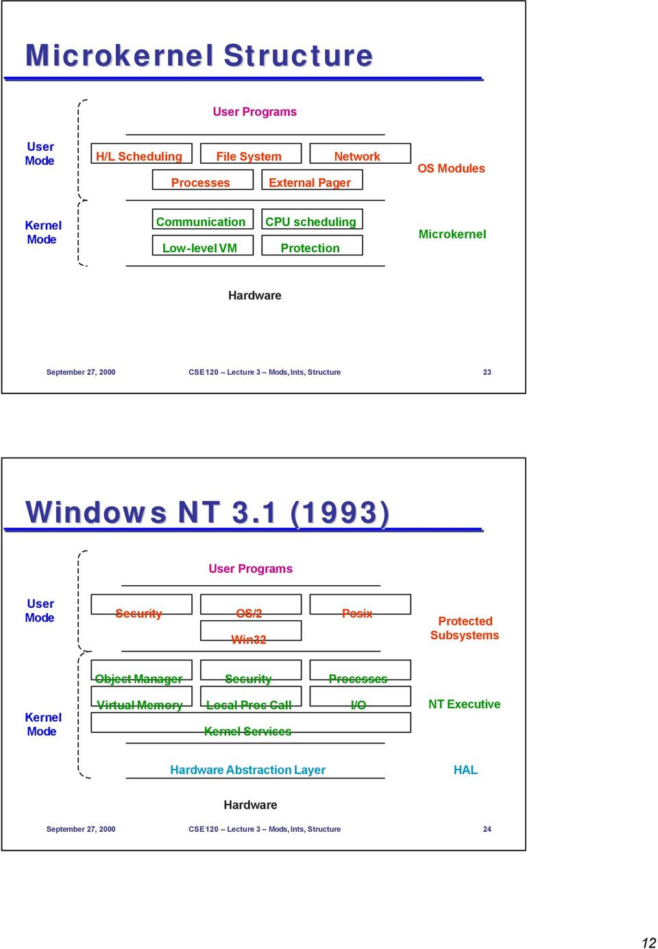 1 (1993) User Programs User Mode Security OS/2 Win32 Posix Protected Subsystems Object Manager Security Processes Kernel Mode Virtual Memory