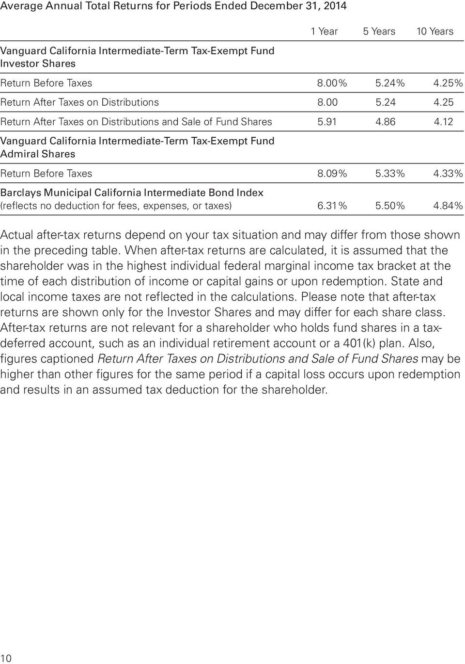 12 Vanguard California Intermediate-Term Tax-Exempt Fund Admiral Shares Return Before Taxes 8.09% 5.33% 4.