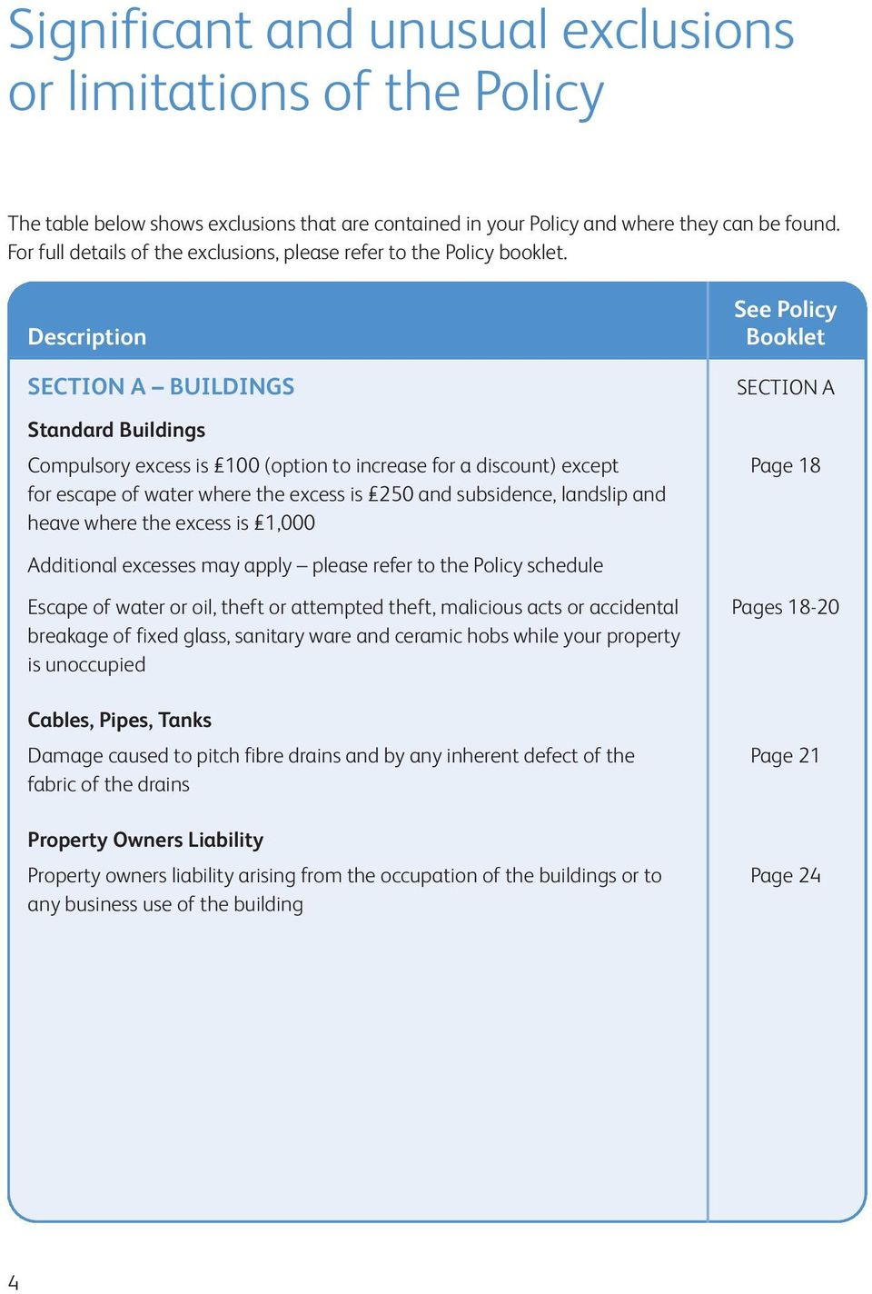 Description SECTION A BUILDINGS See Policy Booklet SECTION A Standard Buildings Compulsory excess is 100 (option to increase for a discount) except Page 18 for escape of water where the excess is 250
