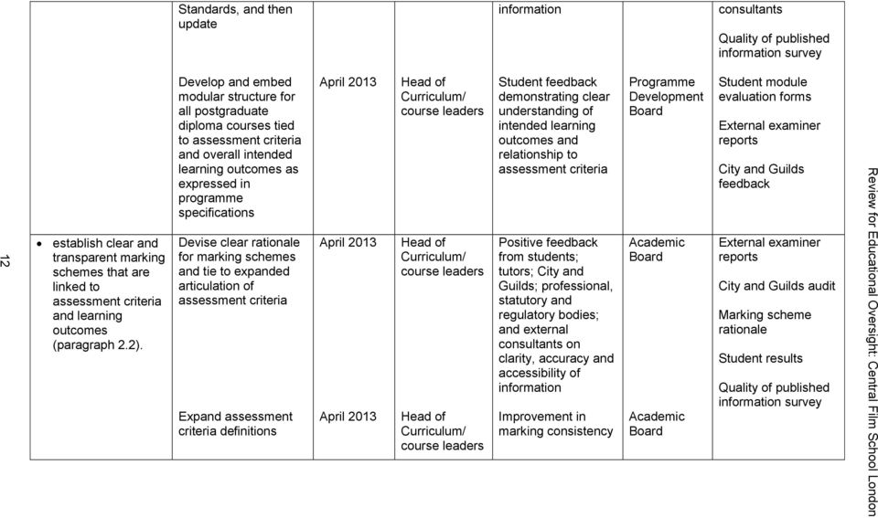 outcomes and relationship to assessment criteria Programme Development Board Student module evaluation forms External examiner reports City and Guilds feedback establish clear and transparent marking