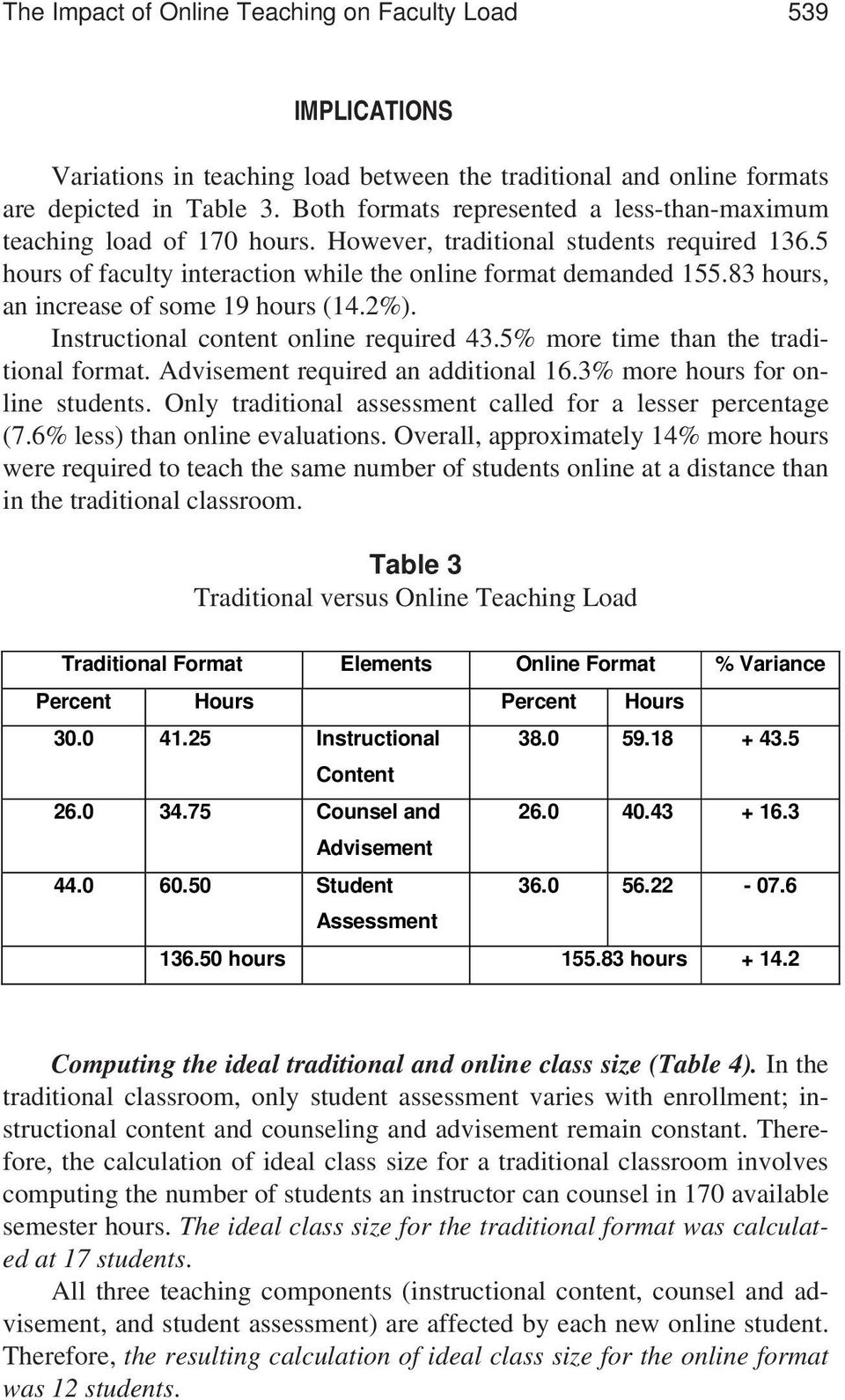 83, an increase of some 19 (14.2%). Instructional content online required 43.5% more time than the traditional format. Advisement required an additional 16.3% more for online students.