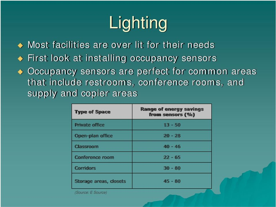 copier areas Type of Space Range of energy savings from sensors (%) Private office 13-50 Open-plan