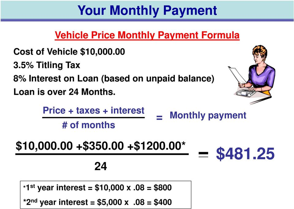 Price + taxes + interest # of months = Monthly payment $10,000.00 +$350.00 +$1200.