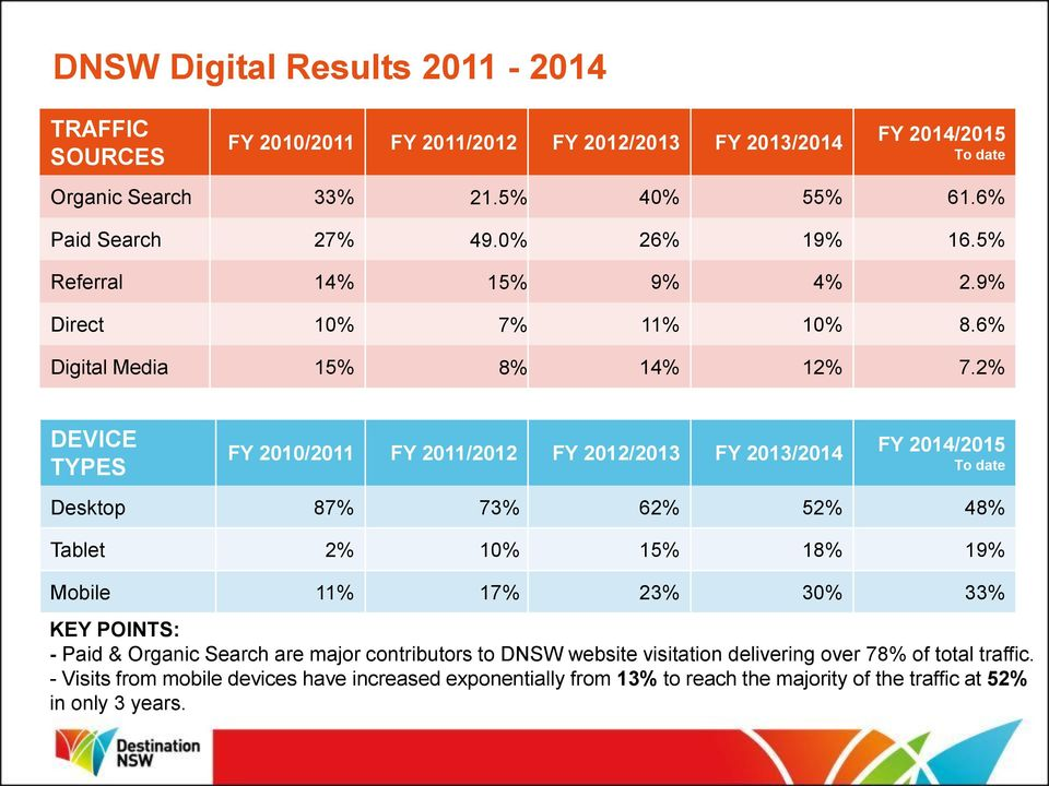 2% DEVICE TYPES FY 2010/2011 FY 2011/2012 FY 2012/2013 FY 2013/2014 FY 2014/2015 To date Desktop 87% 73% 62% 52% 48% Tablet 2% 10% 15% 18% 19% Mobile 11% 17% 23% 30% 33% KEY