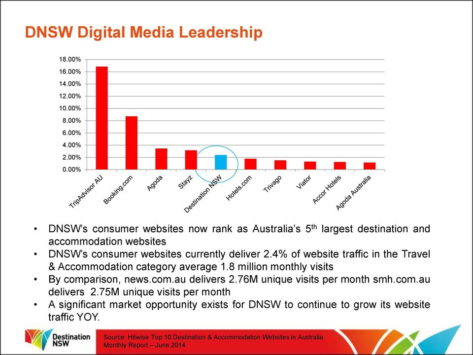 4% of website traffic in the Travel & Accommodation category average 1.8 million monthly visits By comparison, news.com.au delivers 2.