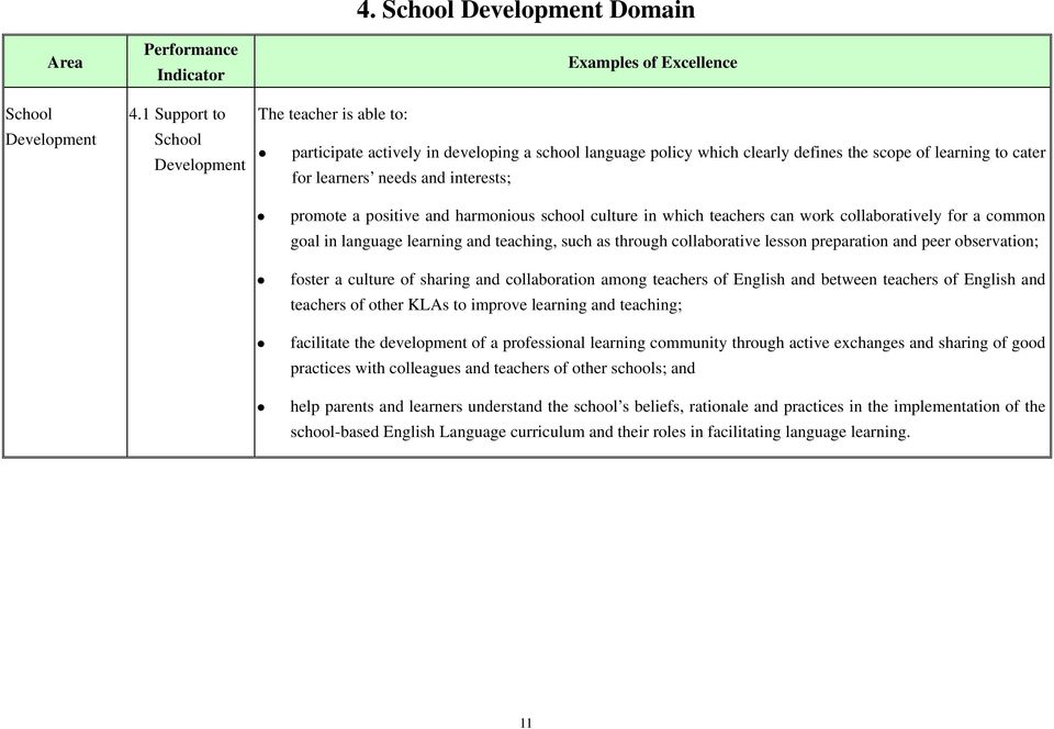 Excellence Indicators for Teaching Practices for the English