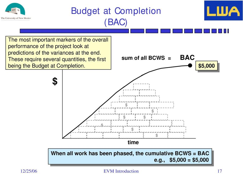 sum of all BCWS = BAC $5,000 $5,000 $ $ $ $ $ $ $ time $ When When all all work work has has been been phased, phased, the