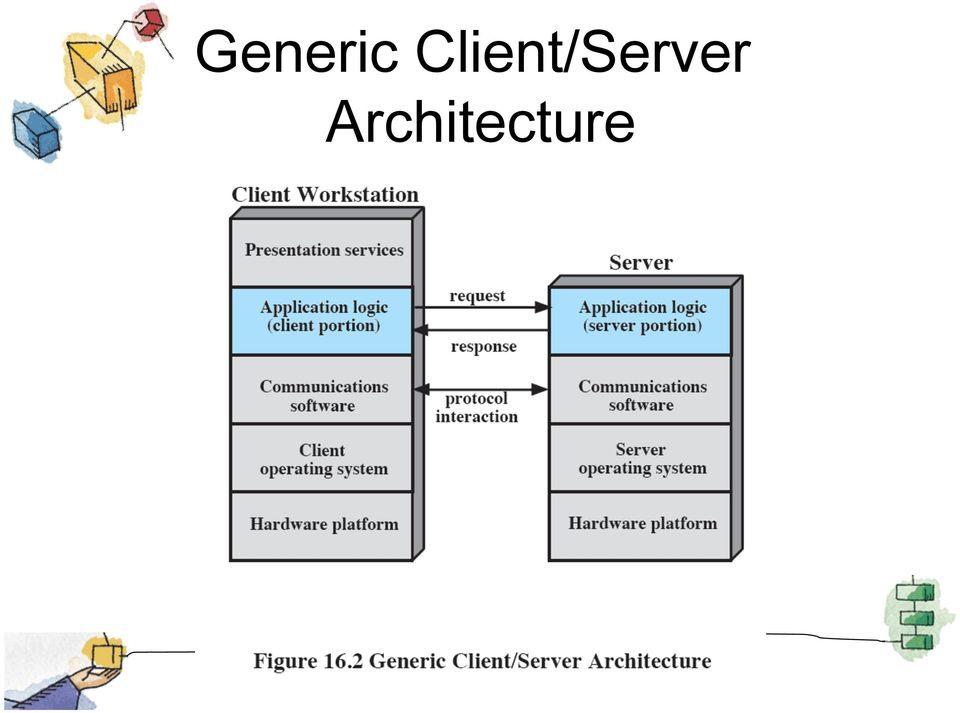 Client/Server and Distributed Computing - PDF