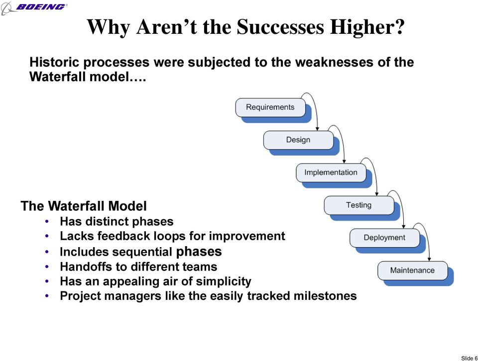 The Waterfall Model Has distinct phases Lacks feedback loops for improvement