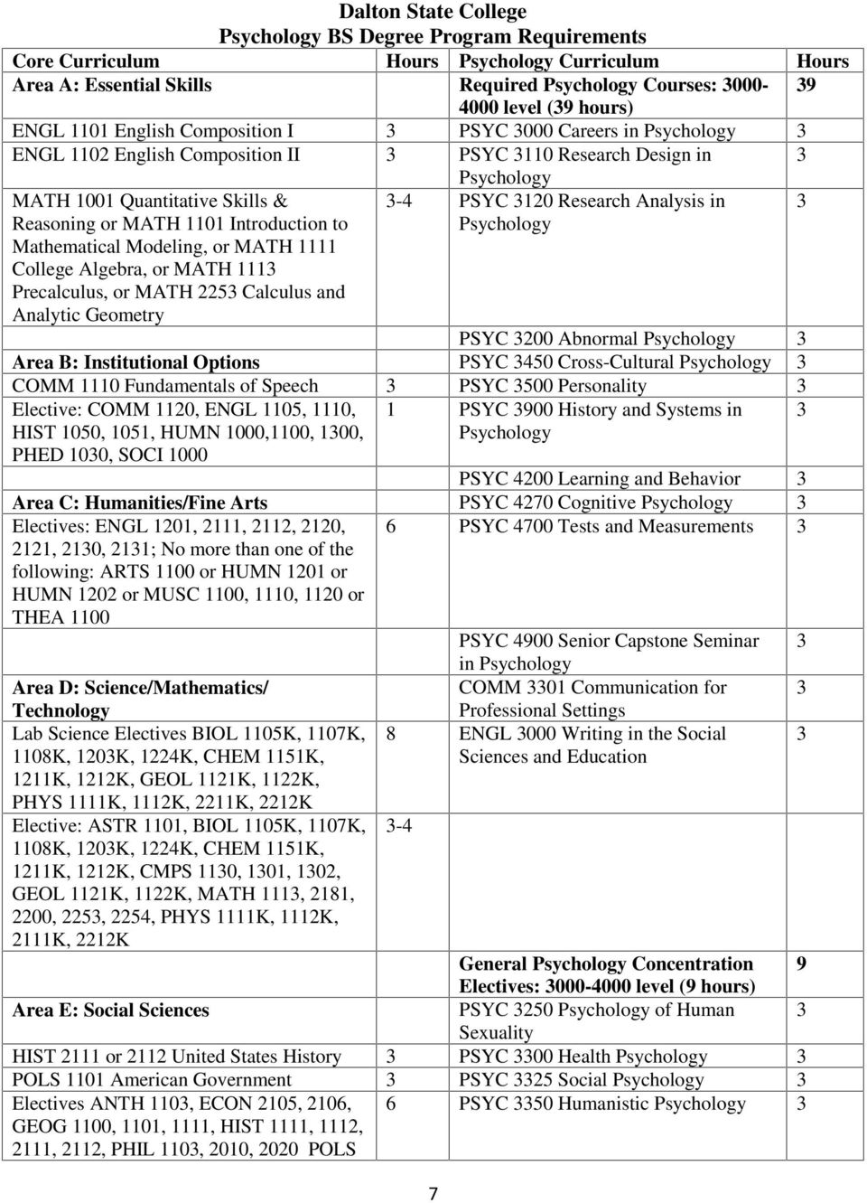 Mathematical Modeling, or MATH 1111 College Algebra, or MATH 111 Precalculus, or MATH 225 Calculus and Analytic Geometry Psychology -4 PSYC 120 Research Analysis in Psychology PSYC 200 Abnormal