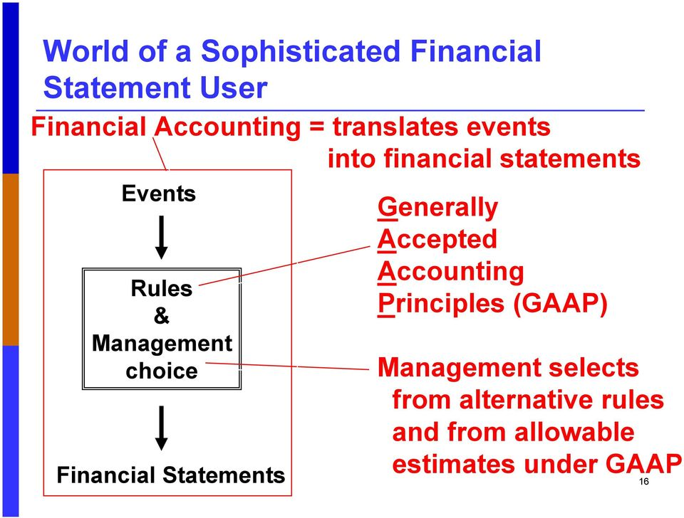 choice Financial Statements Generally Accepted Accounting Principles (GAAP)