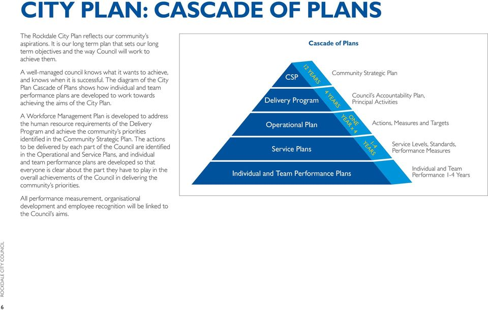 The diagram of the City Plan Cascade of Plans shows how individual and team performance plans are developed to work towards achieving the aims of the City Plan.