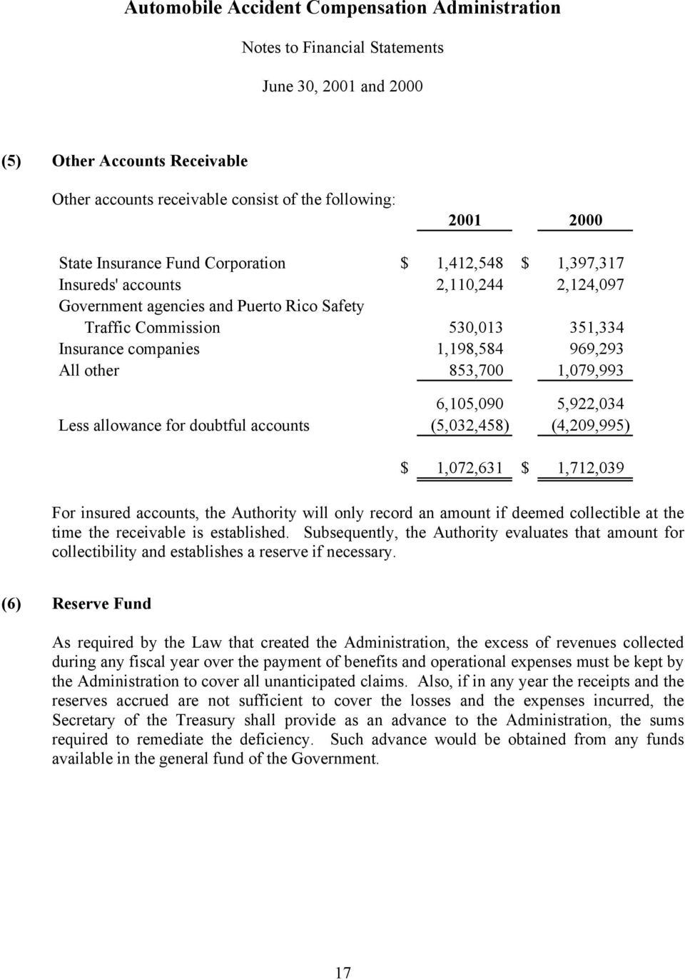(5,032,458) (4,209,995) $ 1,072,631 $ 1,712,039 For insured accounts, the Authority will only record an amount if deemed collectible at the time the receivable is established.