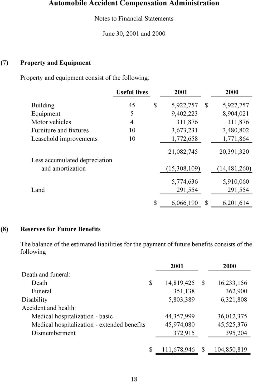 5,910,060 Land 291,554 291,554 $ 6,066,190 $ 6,201,614 (8) Reserves for Future Benefits The balance of the estimated liabilities for the payment of future benefits consists of the following 2001 2000