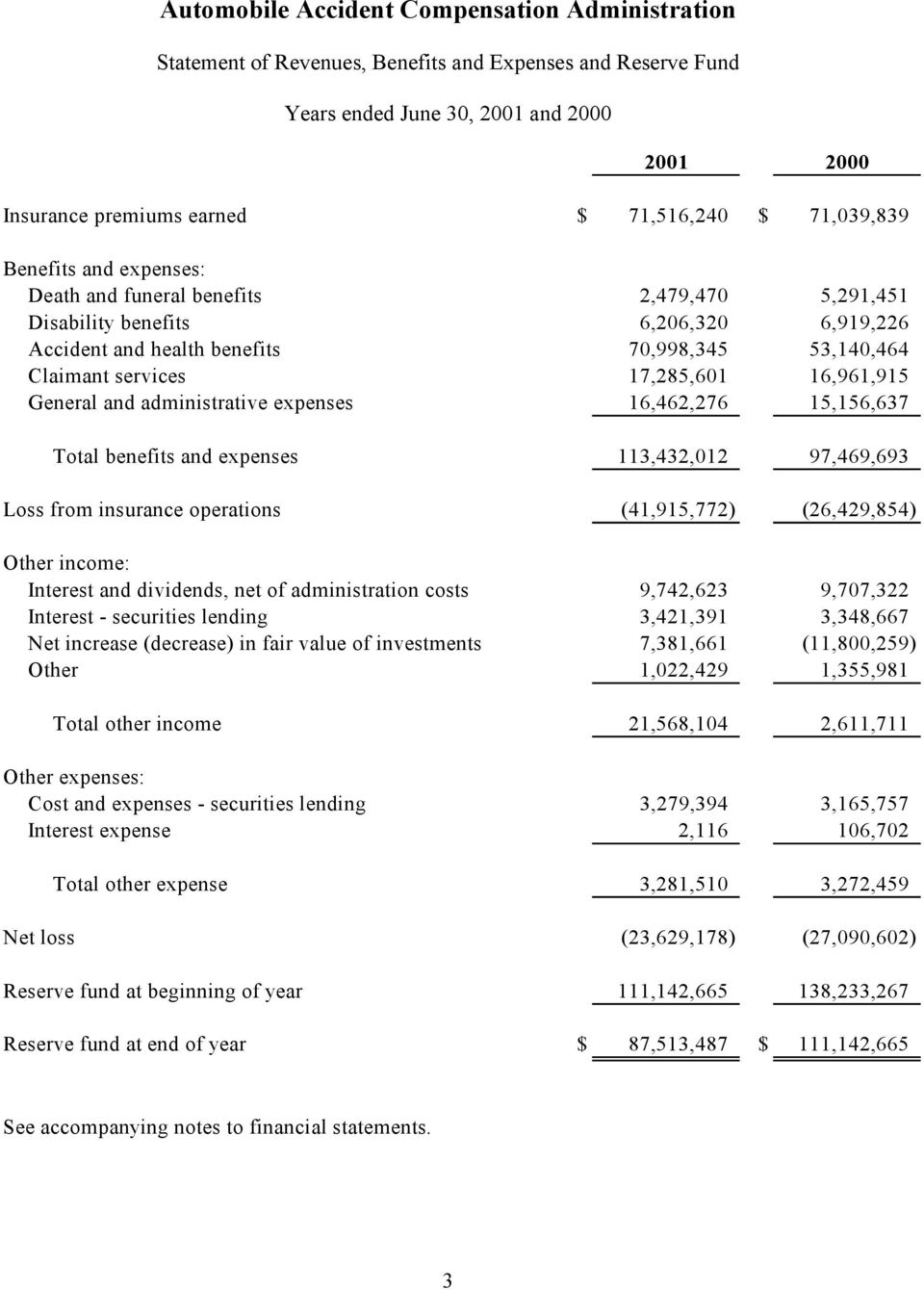Total benefits and expenses 113,432,012 97,469,693 Loss from insurance operations (41,915,772) (26,429,854) Other income: Interest and dividends, net of administration costs 9,742,623 9,707,322