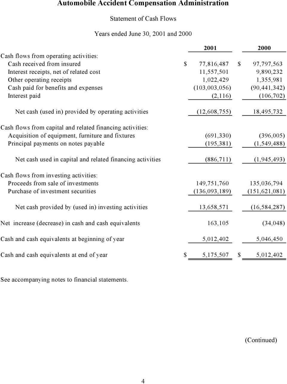 (12,608,755) 18,495,732 Cash flows from capital and related financing activities: Acquisition of equipment, furniture and fixtures (691,330) (396,005) Principal payments on notes payable (195,381)