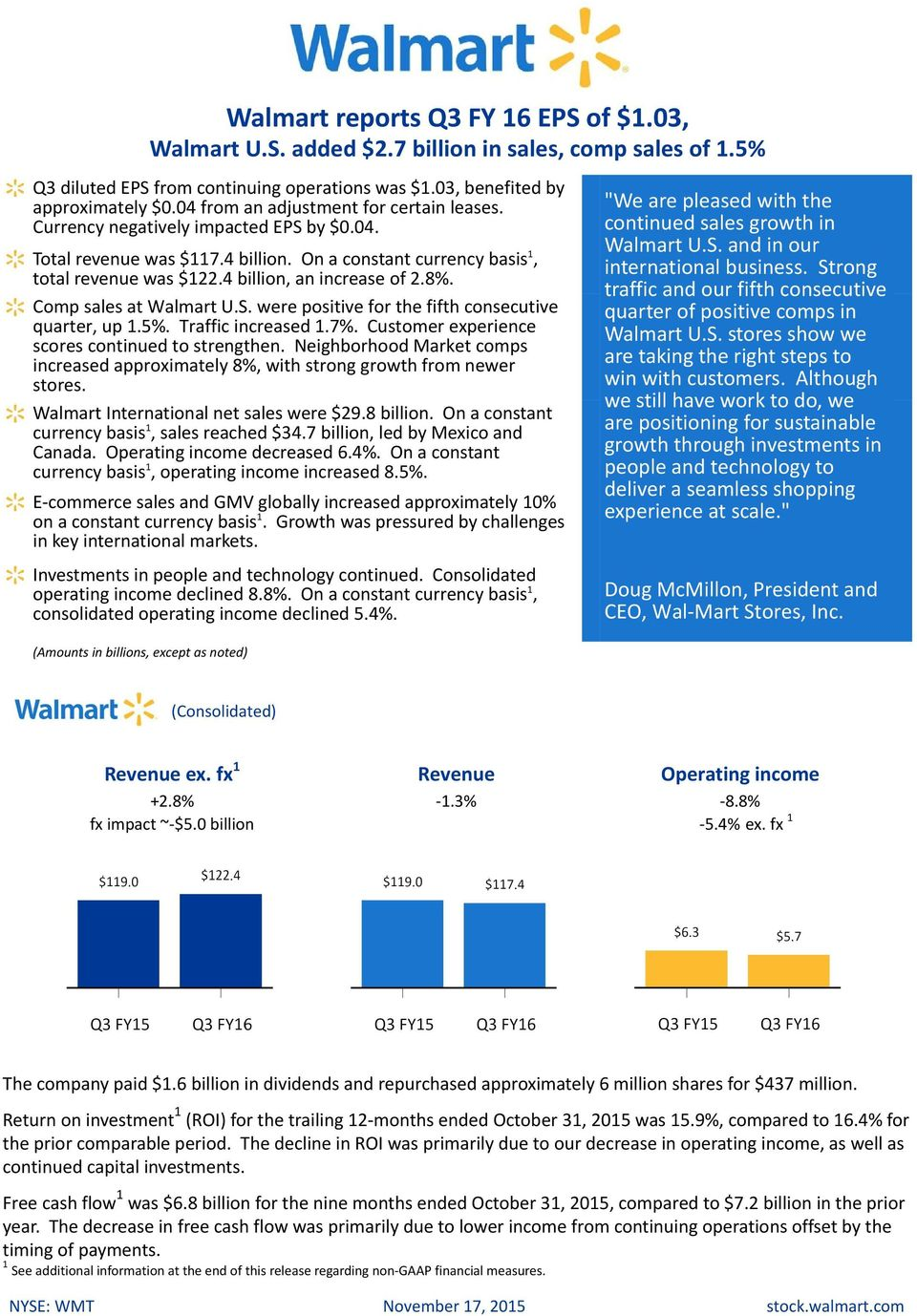 Comp sales at Walmart U.S. were positive for the fifth consecutive quarter, up.5%. Traffic increased.7%. Customer experience scores continued to strengthen.