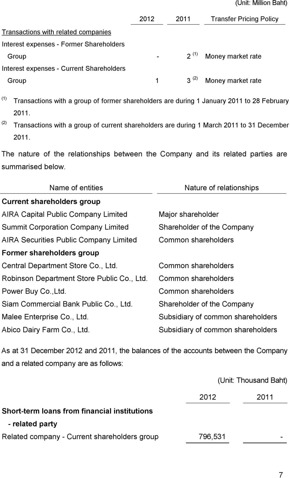 Transactions with a group of current shareholders are during 1 March 2011 to 31 December 2011. The nature of the relationships between the Company and its related parties are summarised below.