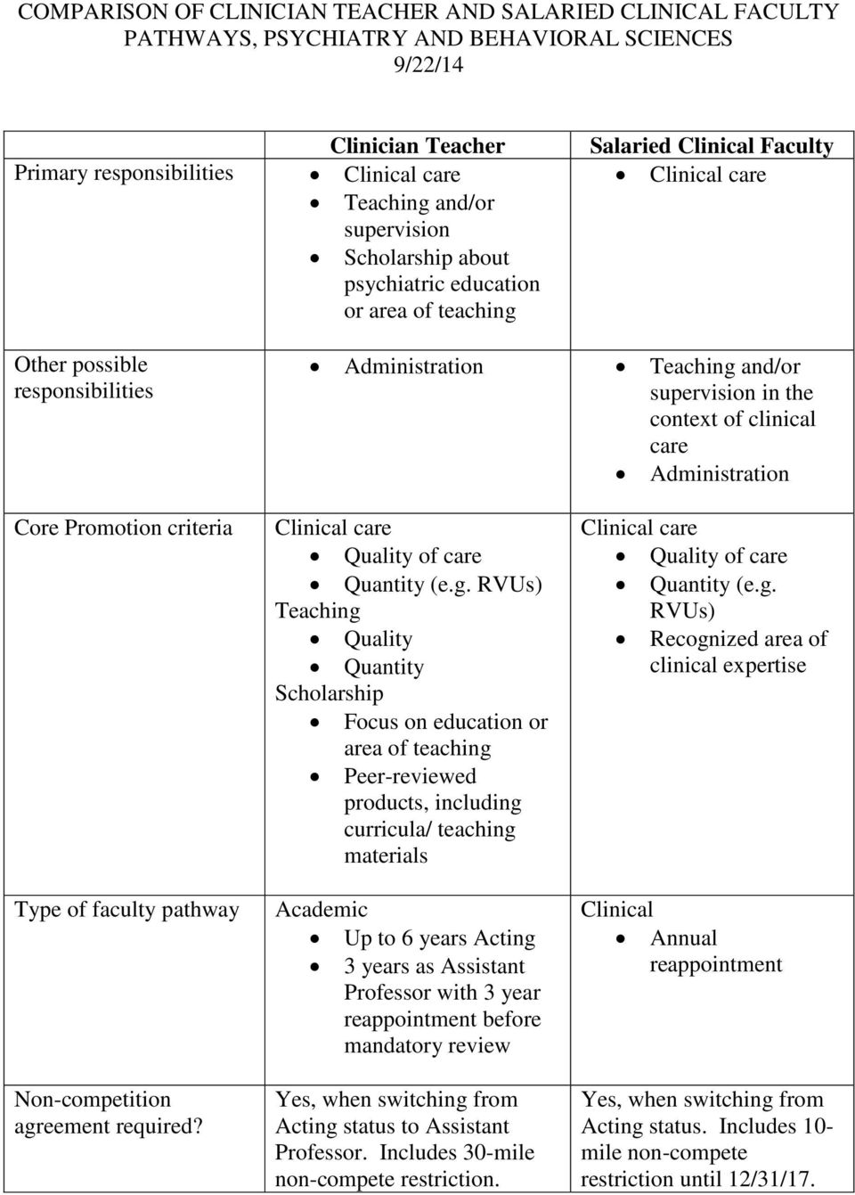 clinical care Administration Core Promotion criteria Type of faculty pathway Non-competition agr