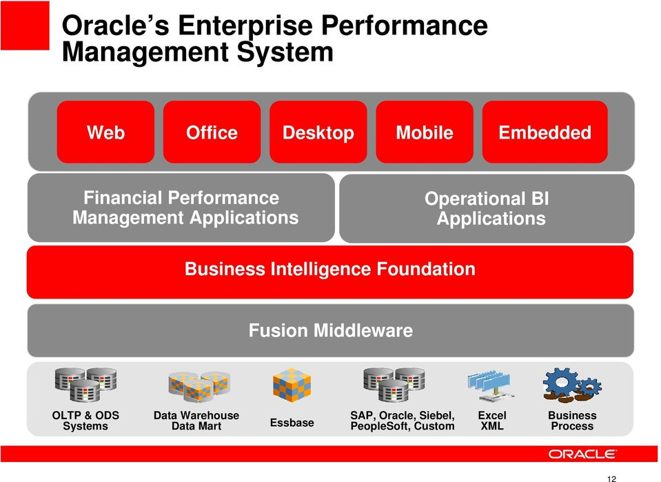 Foundation Operational BI Applications Fusion Middleware OLTP & ODS Systems Data