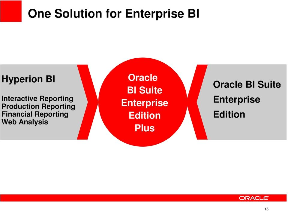 Financial Reporting Web Oracle BI Suite