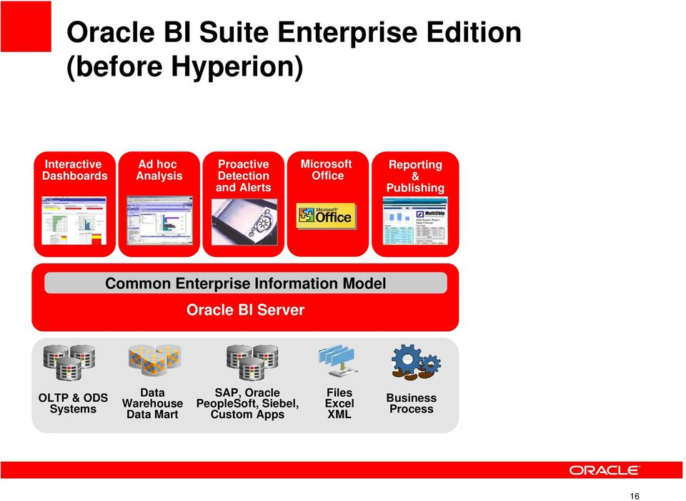 Enterprise Information Model Oracle BI Server OLTP & ODS Systems Data Warehouse