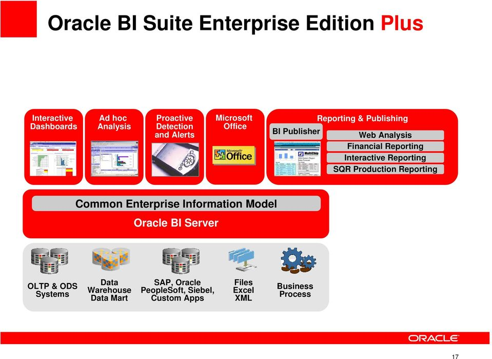 SQR Production Reporting Common Enterprise Information Model Oracle BI Server OLTP & ODS Systems