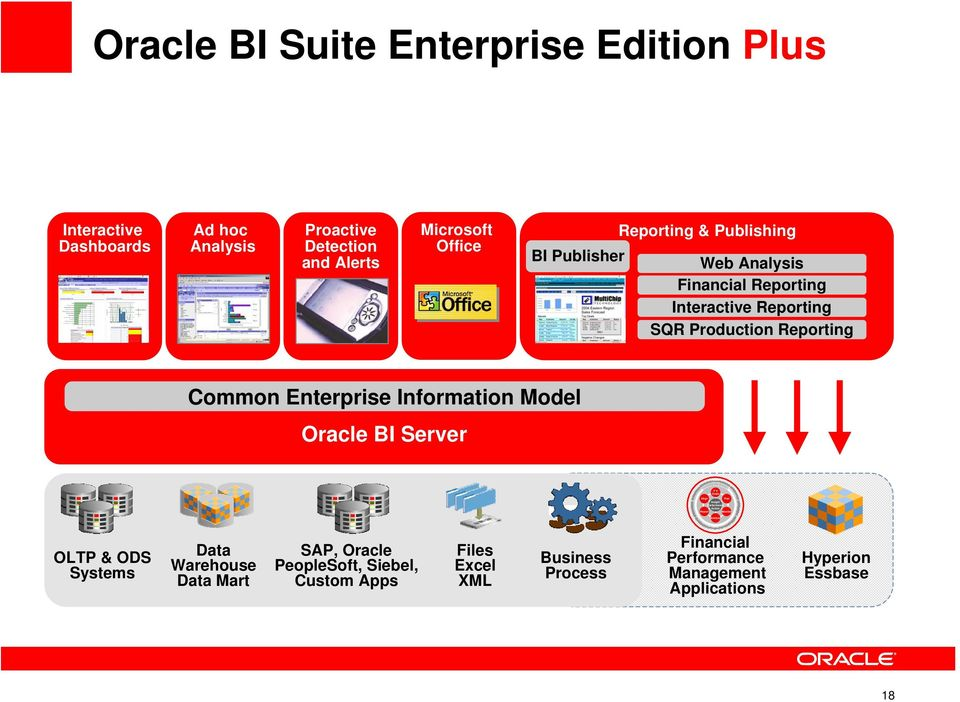 Oracle BI Server Set Goals Align Plan Insight Performance Action Report Monitor Analyze OLTP & ODS Systems Data Warehouse Data Mart