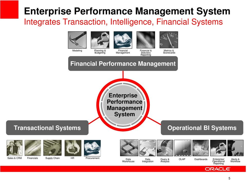 Performance Management System Transactional Systems Operational BI Systems Operational Business Intelligence Sales & CRM