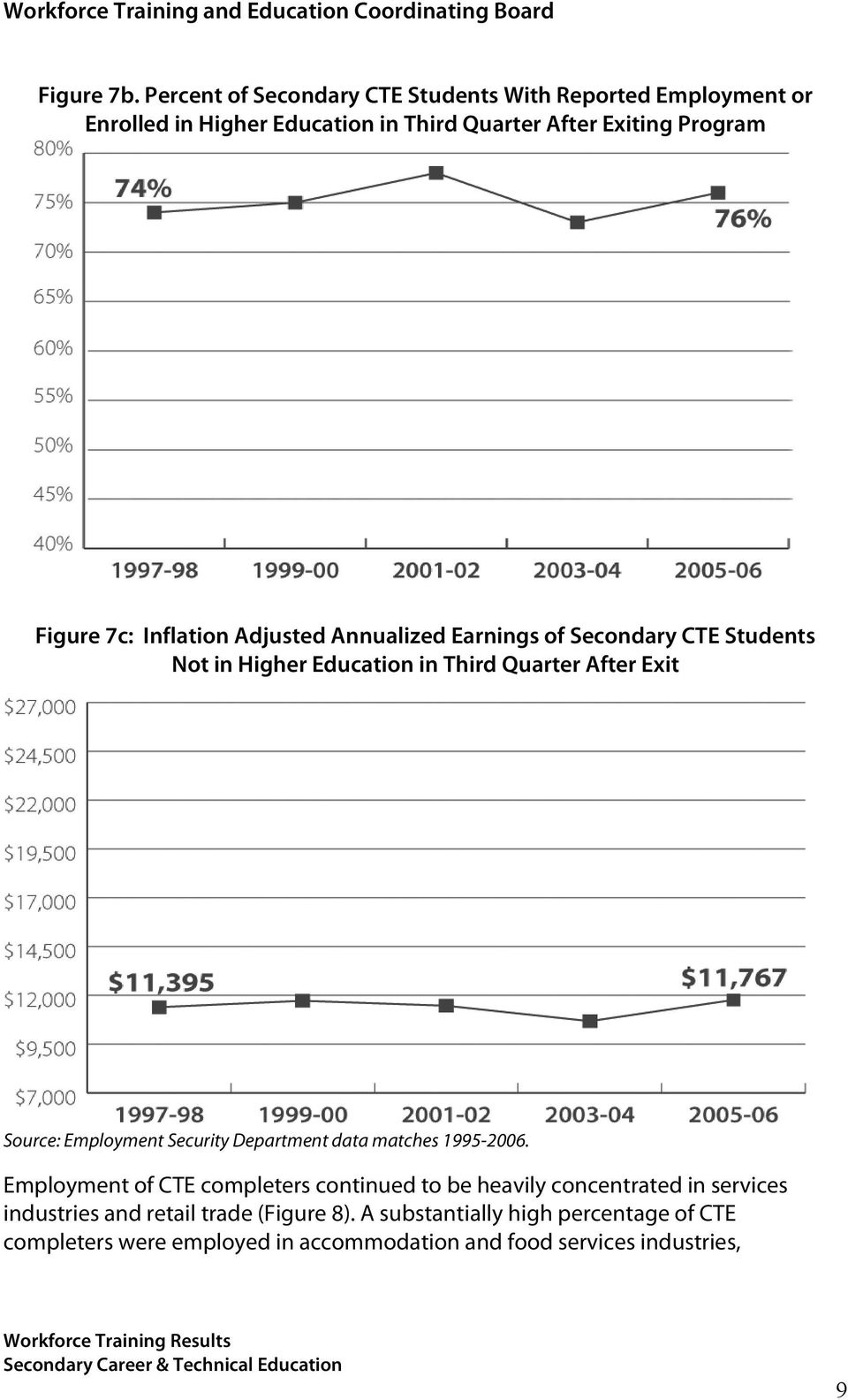 Inflation Adjusted Annualized Earnings of Secondary CTE Students Not in Higher Education in Third Quarter After Exit Source: Employment