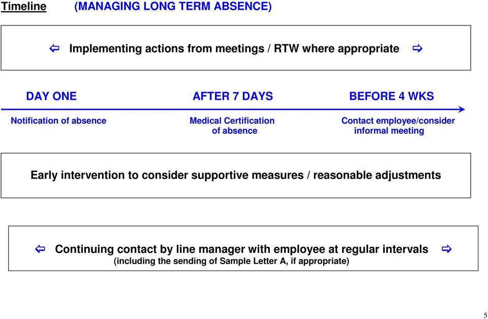 informal meeting Early intervention to consider supportive measures / reasonable adjustments Continuing