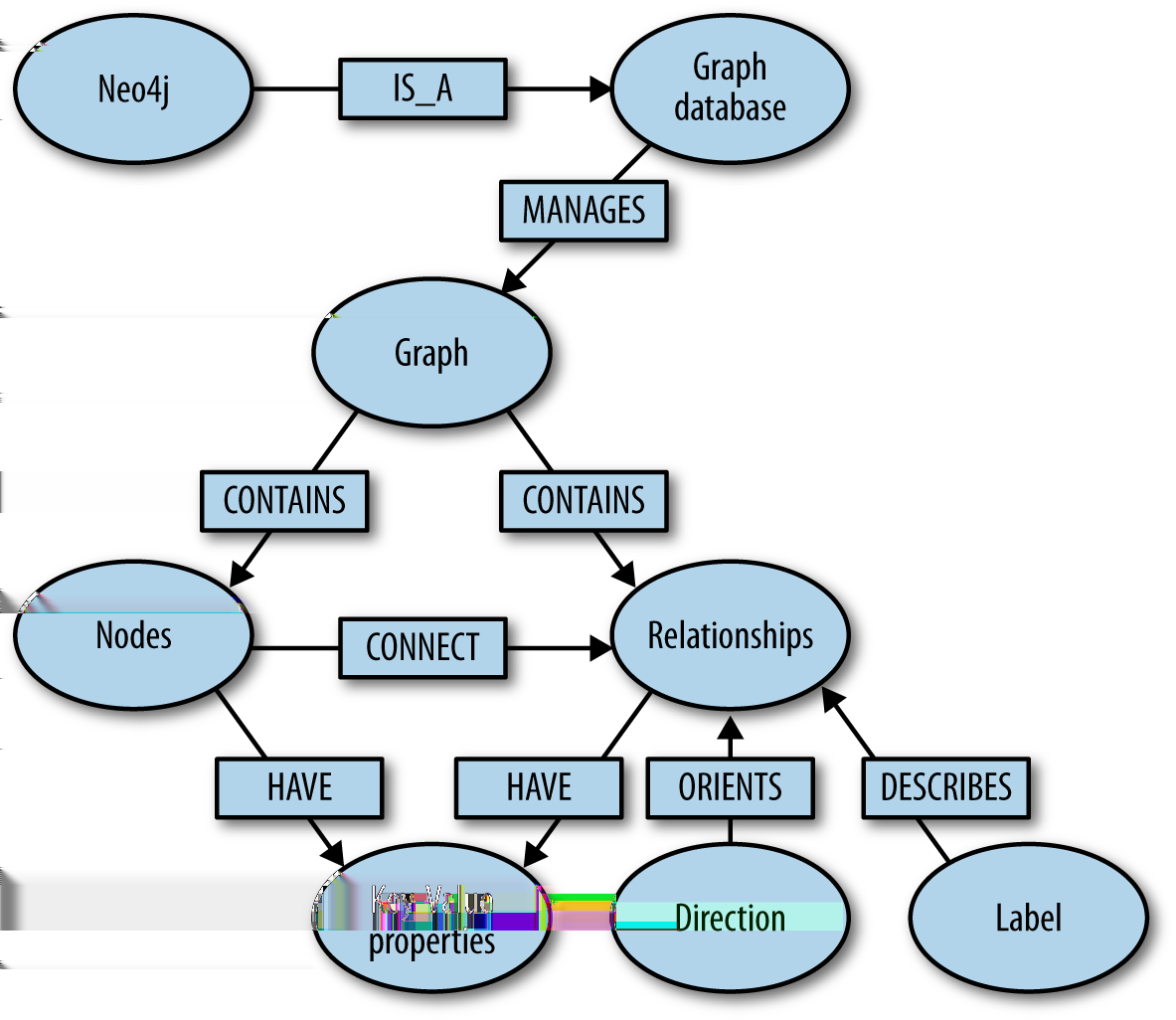 Spring Data Modern Access For Enterprise Java Pdf Plug Connector And Pinout Diagram Blackberry Pearl 8100 Graph Database Overview Neo4j Is The Leading Implementation Of A