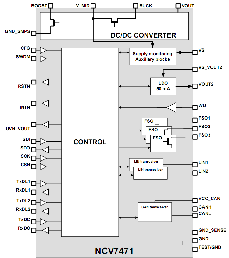 DESIGN OF MODULE FOR DEMONSTRATION AND TESTING OF SYSTEM BASIS CHIPS