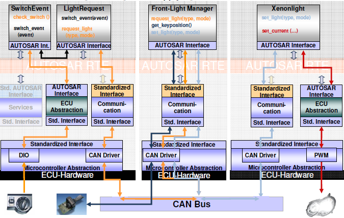 Introduction to AUTOSAR AUTomotive Open System Architecture