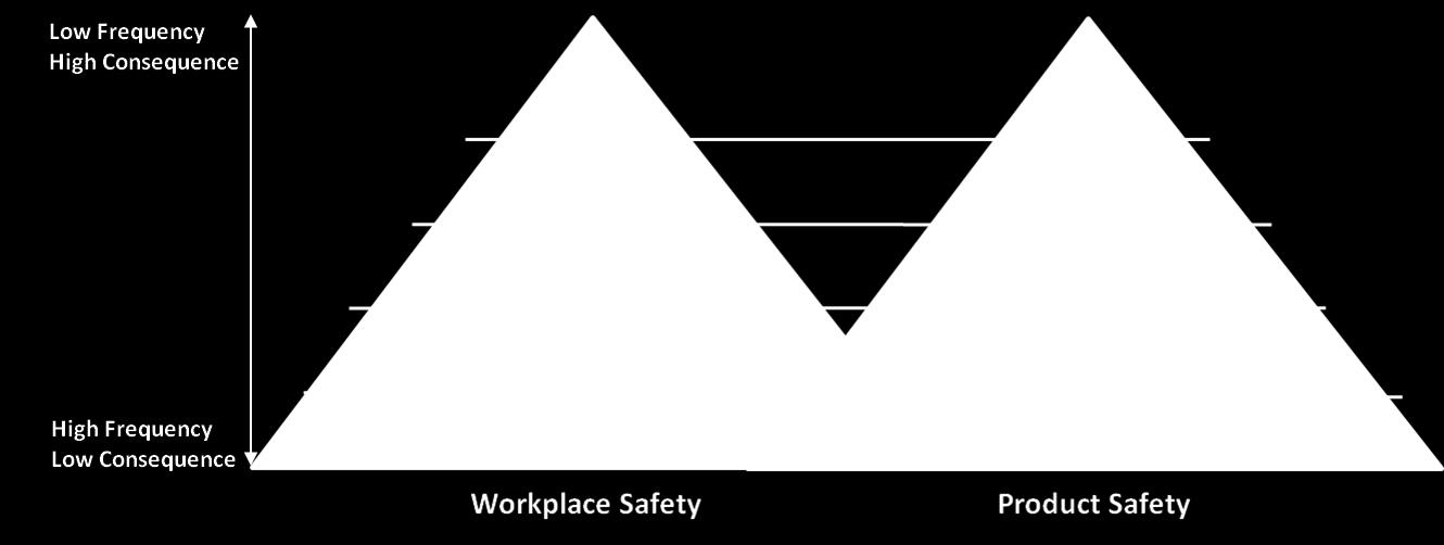 Developing a framework for assessing Workplace and Product Safety culture in BAE Systems 3 values guide action within the workplace, outlining appropriate behaviour for various situations, and right