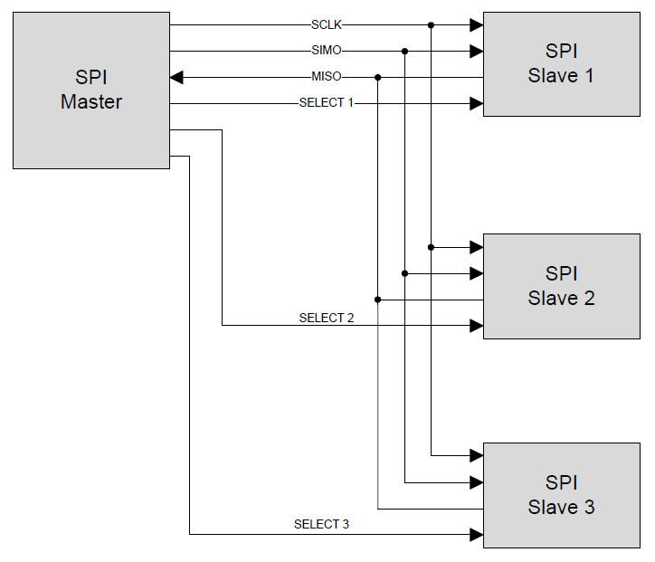 PSoC 4 Serial Communication Block (SCB) Features  General