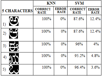 Performance Analysis of KNN and SVM Classifiers Using