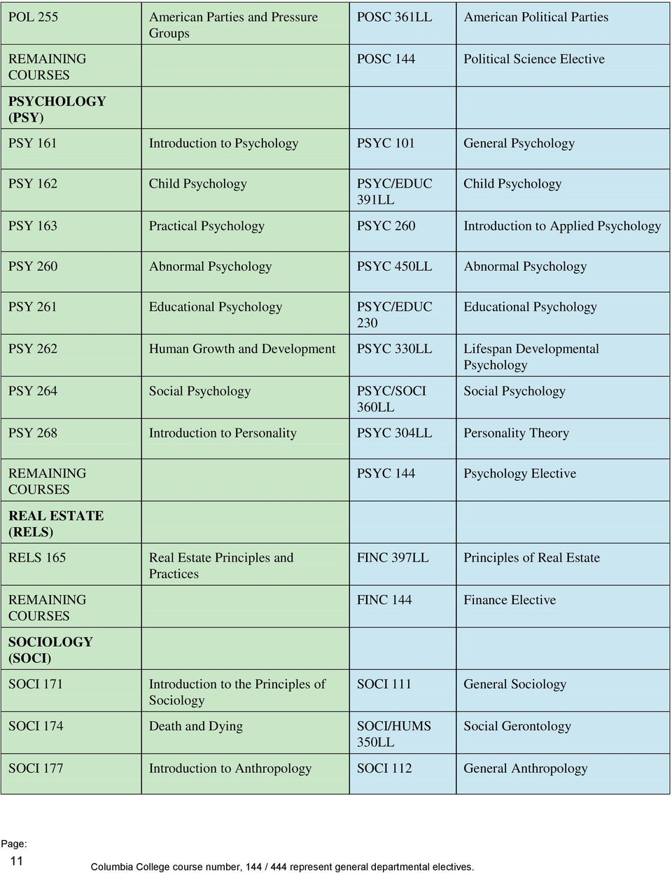 Educational Psychology PSYC/EDUC 230 Educational Psychology PSY 262 Human Growth and Development PSYC 330LL Lifespan Developmental Psychology PSY 264 Social Psychology PSYC/SOCI 360LL Social