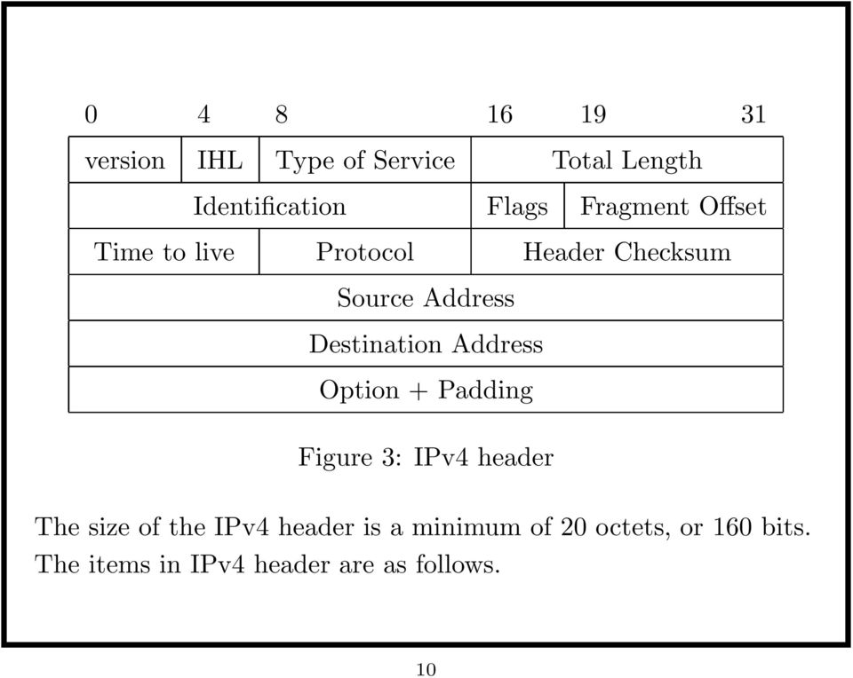 Destination Address Option + Padding Figure 3: IPv4 header The size of the