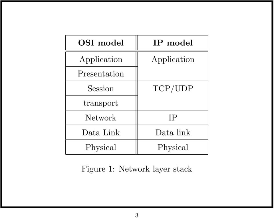Physical IP model Application TCP/UDP IP