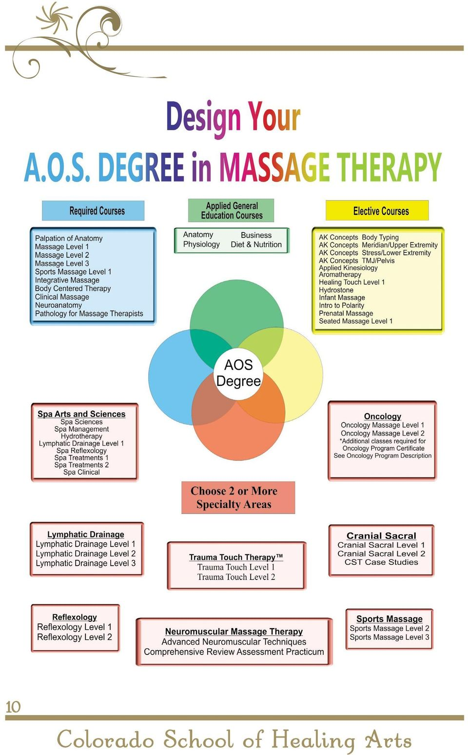 Colorado School of Healing Arts  A Legacy in Massage Therapy