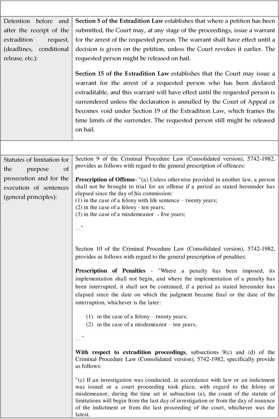 ISRAEL national procedures for extradition  Department of