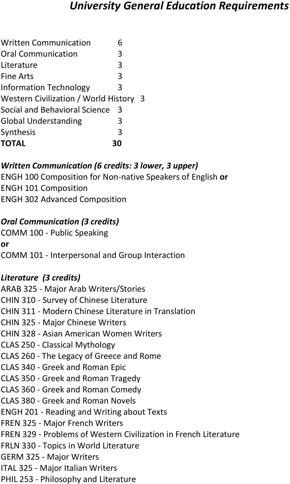 Advanced Composition Oral Communication (3 credits) COMM 100 - Public Speaking or COMM 101 - Interpersonal and Group Interaction Literature (3 credits) ARAB 325 - Major Arab Writers/Stories CHIN 310