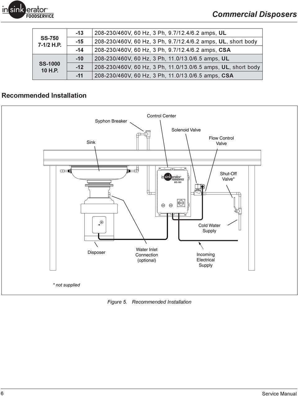 SERVICE MANUAL  Commercial Disposers SS-50 SS-75 SS-100 SS
