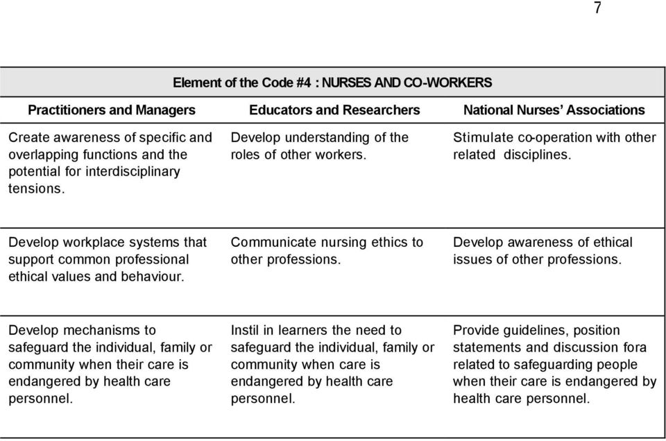 Develop workplace systems that support common professional ethical values and behaviour. Communicate nursing ethics to other professions. Develop awareness of ethical issues of other professions.