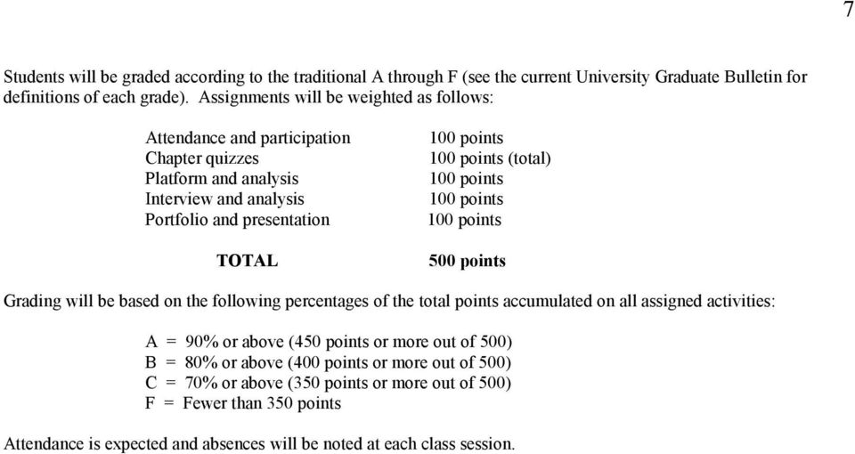 (total) 500 points Grading will be based on the following percentages of the total points accumulated on all assigned activities: A = 90% or above (450 points or more out