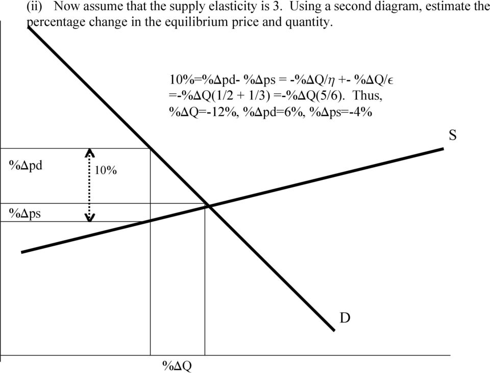 equilibrium price and quantity.