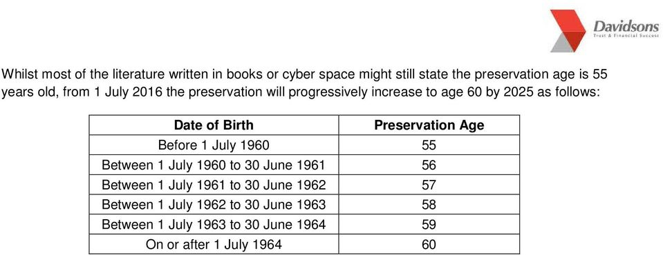 Birth Preservation Age Before 1 July 1960 55 Between 1 July 1960 to 30 June 1961 56 Between 1 July 1961 to 30