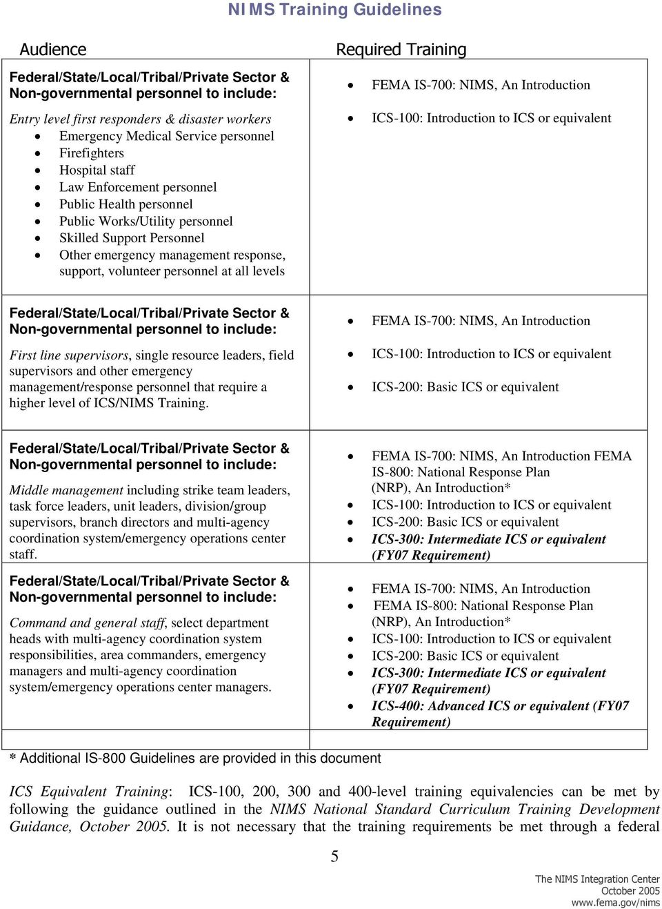 FY 2006 NIMS Training Requirements - PDF