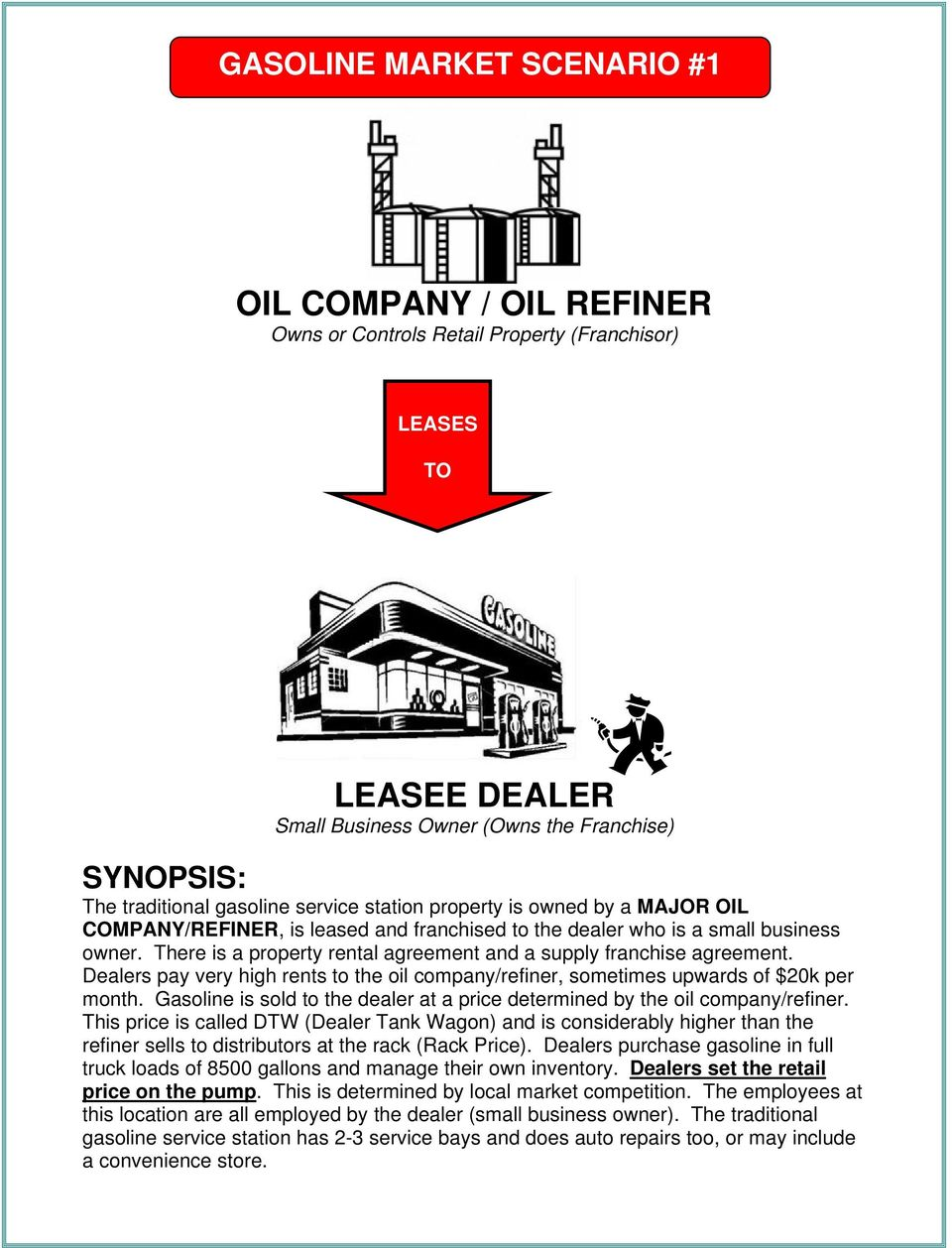 Dealers pay very high rents to the oil company/refiner, sometimes upwards of $20k per month. Gasoline is sold to the dealer at a price determined by the oil company/refiner.